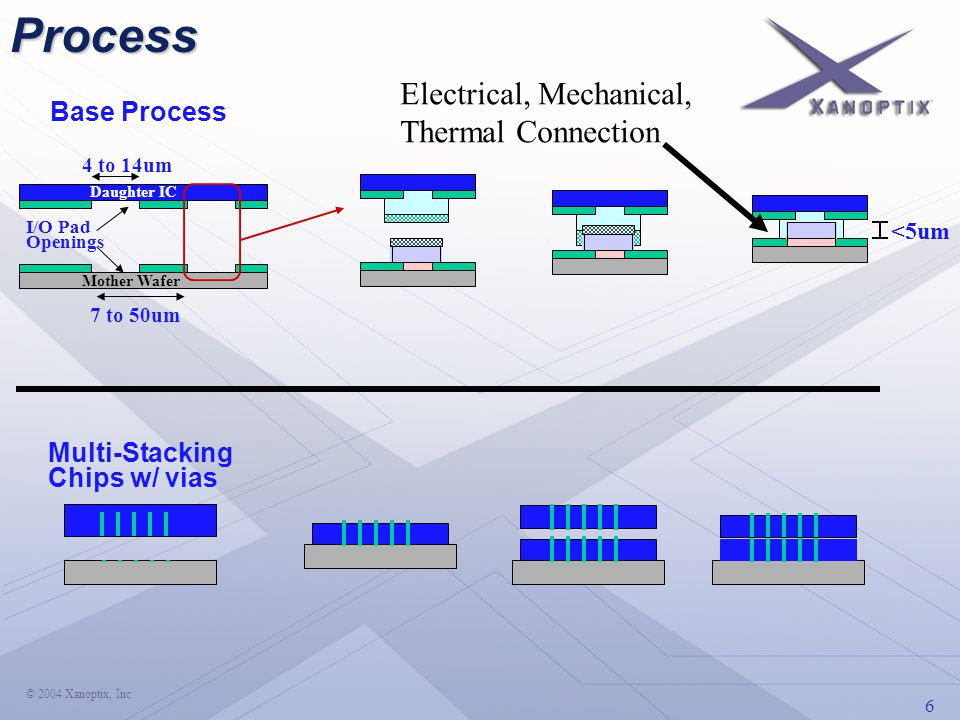 6 © 2004 Xanoptix, Inc Daughter IC Mother Wafer I/O Pad Openings 4 to 14um 7 to 50um <5umProcess Multi-Stacking Chips w/ vias Base Process Electrical, Mechanical, Thermal Connection
