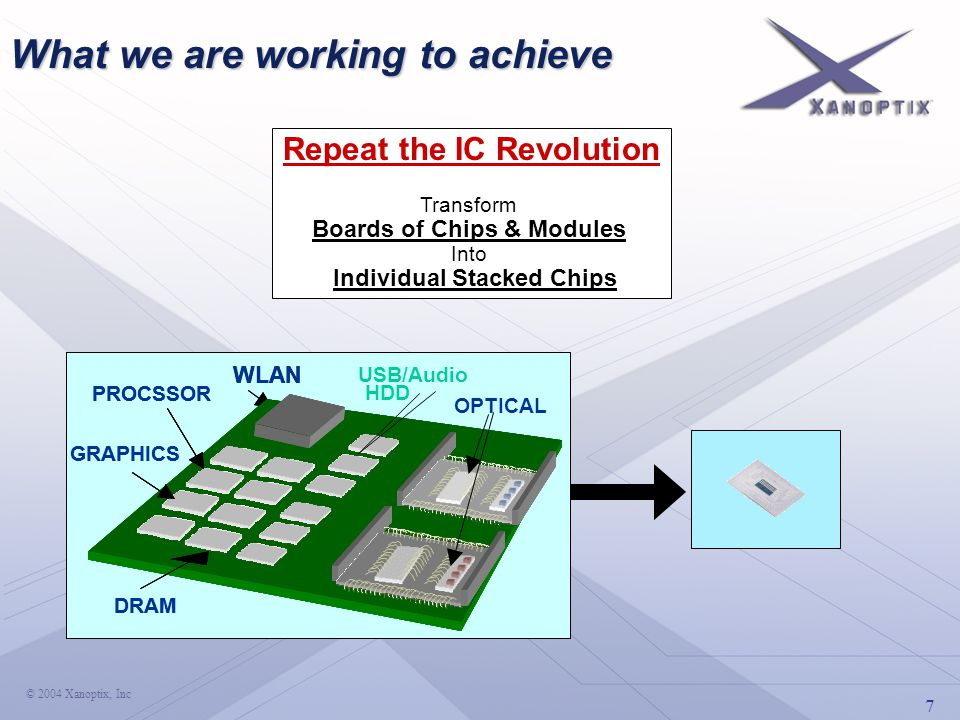 7 © 2004 Xanoptix, Inc What we are working to achieve Repeat the IC Revolution Transform Boards of Chips & Modules Into Individual Stacked Chips USB/