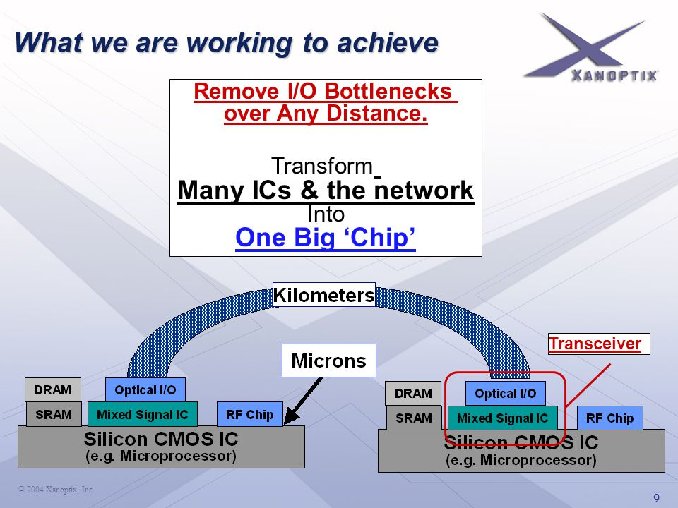 9 © 2004 Xanoptix, Inc What we are working to achieve Remove I/O Bottlenecks over Any Distance. Transform Many ICs & the network Into One Big 'Chip' T