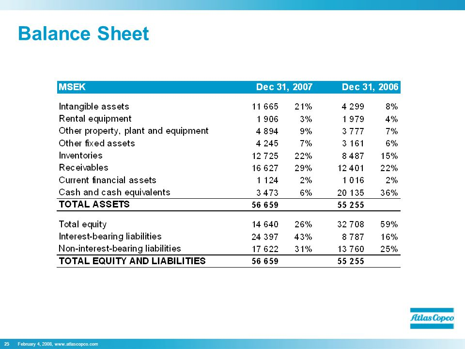 February 4, 2008, www.atlascopco.com25 Balance Sheet