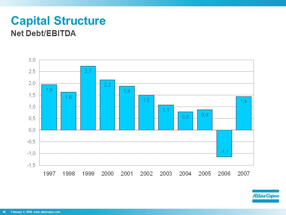 February 4, 2008, www.atlascopco.com26 Capital Structure Net Debt/EBITDA