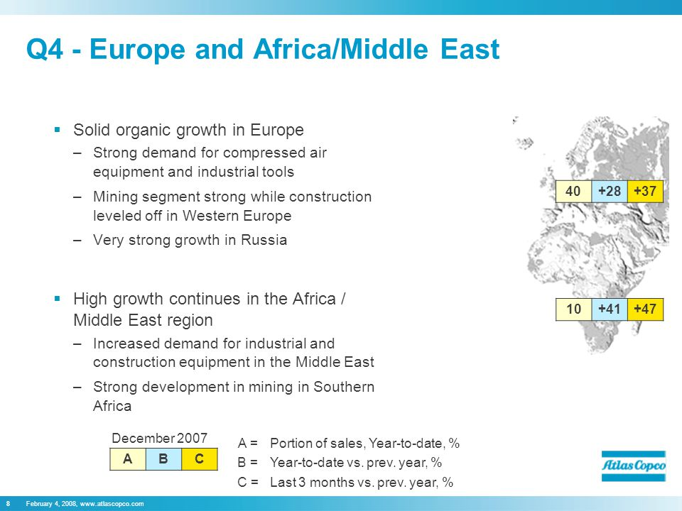 February 4, 2008, www.atlascopco.com8 Q4 - Europe and Africa/Middle East  Solid organic growth in Europe –Strong demand for compressed air equipment and industrial tools –Mining segment strong while construction leveled off in Western Europe –Very strong growth in Russia  High growth continues in the Africa / Middle East region –Increased demand for industrial and construction equipment in the Middle East –Strong development in mining in Southern Africa December 2007 ABC A =Portion of sales, Year-to-date, % B =Year-to-date vs.