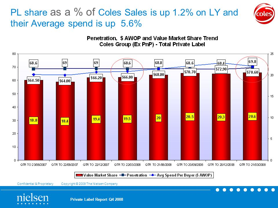 Confidential & Proprietary Copyright © 2009 The Nielsen Company Private Label Report Q PL share as a % of Coles Sales is up 1.2% on LY and their Average spend is up 5.6%