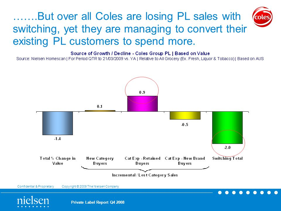 Confidential & Proprietary Copyright © 2009 The Nielsen Company Private Label Report Q …….But over all Coles are losing PL sales with switching, yet they are managing to convert their existing PL customers to spend more.