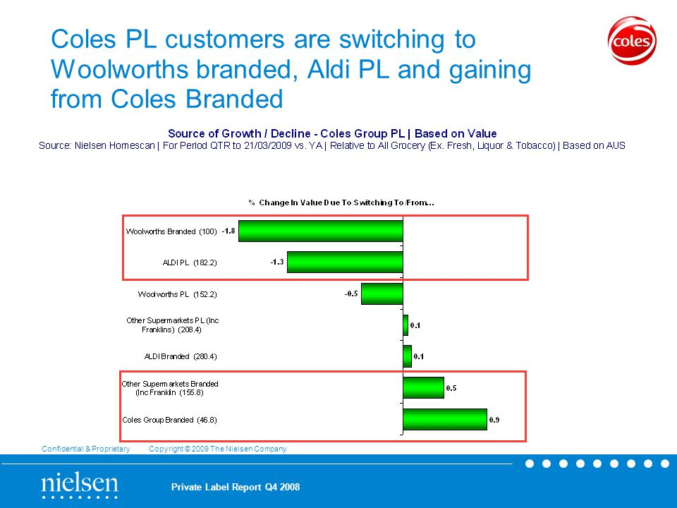 Confidential & Proprietary Copyright © 2009 The Nielsen Company Private Label Report Q Coles PL customers are switching to Woolworths branded, Aldi PL and gaining from Coles Branded