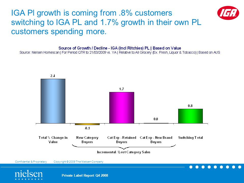 Confidential & Proprietary Copyright © 2009 The Nielsen Company Private Label Report Q IGA Pl growth is coming from.8% customers switching to IGA PL and 1.7% growth in their own PL customers spending more.