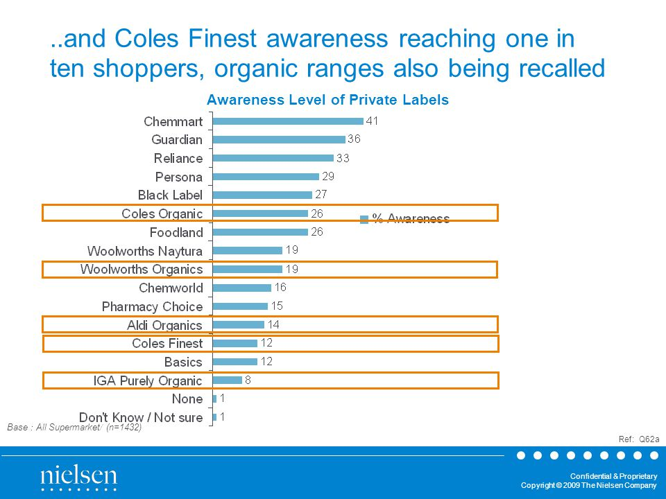 Confidential & Proprietary Copyright © 2009 The Nielsen Company Awareness Level of Private Labels Ref: Q62a Base : All Supermarket/ (n=1432)..and Coles Finest awareness reaching one in ten shoppers, organic ranges also being recalled