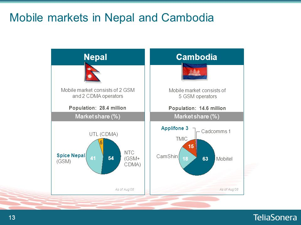 13 Mobile markets in Nepal and Cambodia Nepal Mobile market consists of 2 GSM and 2 CDMA operators Population: 28.4 million Market share (%) 50 Spice Nepal (GSM) NTC (GSM+ CDMA) UTL (CDMA) 5454 4141 5 As of Aug'08 Cambodia Mobile market consists of 5 GSM operators Population: 14.6 million Market share (%) 63 Mobitel 18 TMIC 15 CamShin Applifone 3 Cadcomms 1 As of Aug'08