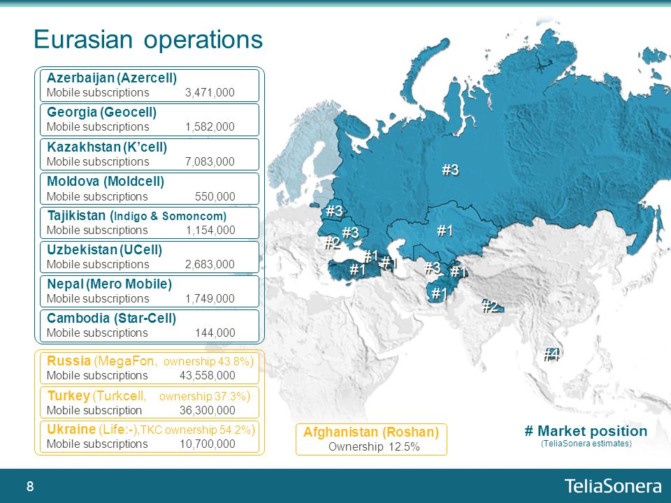 8 Eurasian operations Russia (MegaFon, ownership 43.8% ) Mobile subscriptions43,558,000 Turkey (Turkcell, ownership 37.3% ) Mobile subscription 36,300