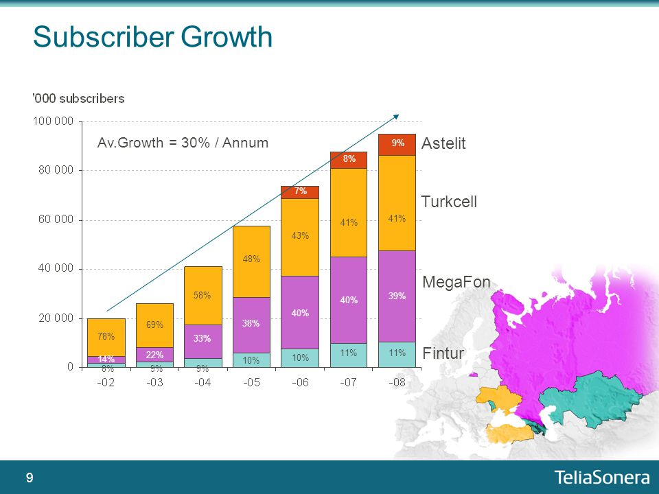 9 Subscriber Growth Astelit Turkcell MegaFon Fintur 8%9% 10% 11% 14% 22% 33% 38% 40% 39% 78% 69% 58% 48% 43% 41% 8% 9% 7% Av.Growth = 30% / Annum