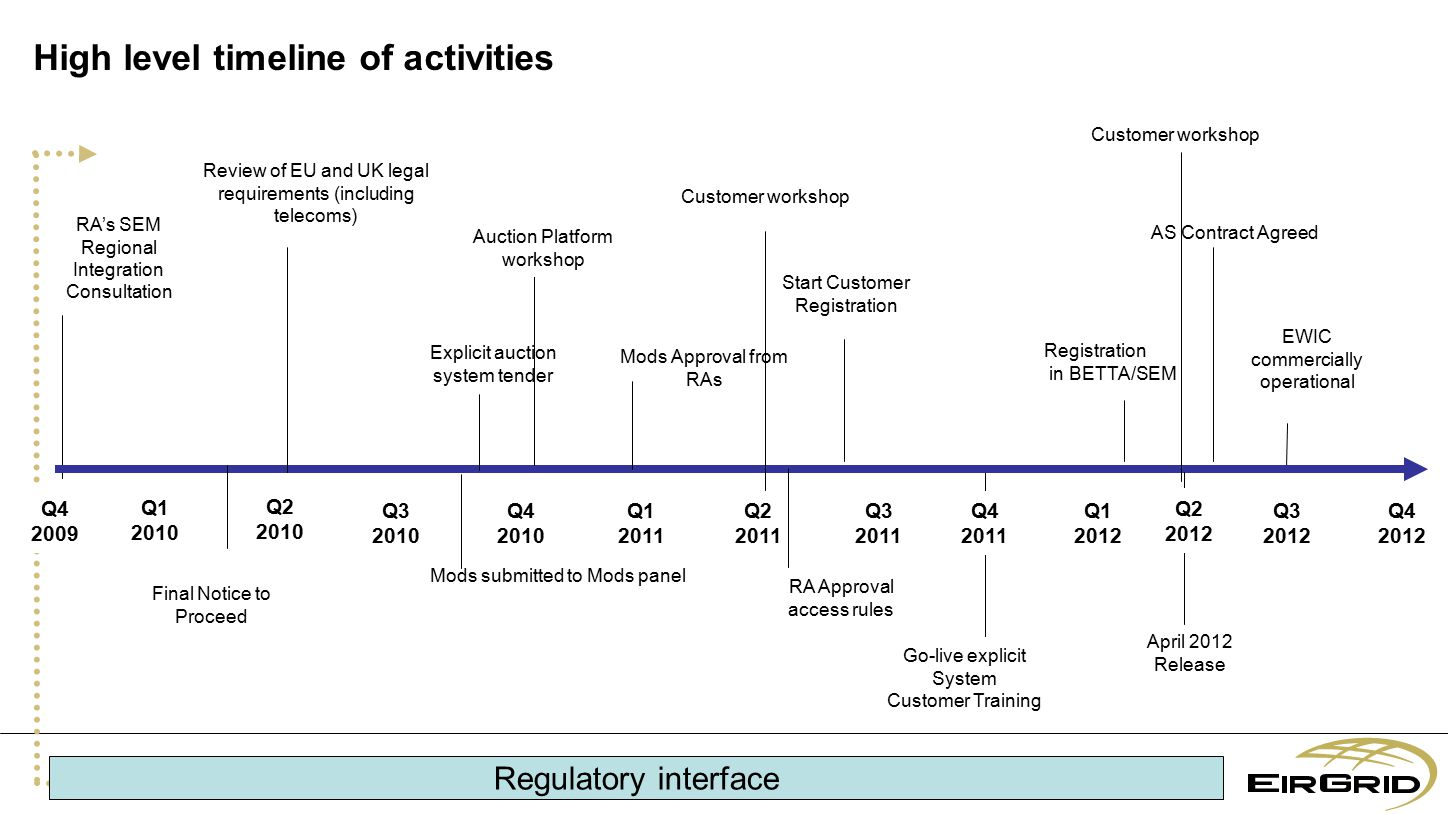 RA's SEM Regional Integration Consultation High level timeline of activities Q4 2012 EWIC commercially operational Q3 2011 Q1 2012 Q4 2010 Q3 2010 Q2 2011 Q4 2011 Q1 2011 Q3 2012 Q2 2010 Q1 2010 Q4 2009 RA Approval access rules Start Customer Registration Go-live explicit System Customer Training Q2 2012 Regulatory interface Mods Approval from RAs Mods submitted to Mods panel April 2012 Release Review of EU and UK legal requirements (including telecoms) Registration in BETTA/SEM Explicit auction system tender AS Contract Agreed Final Notice to Proceed Auction Platform workshop Customer workshop