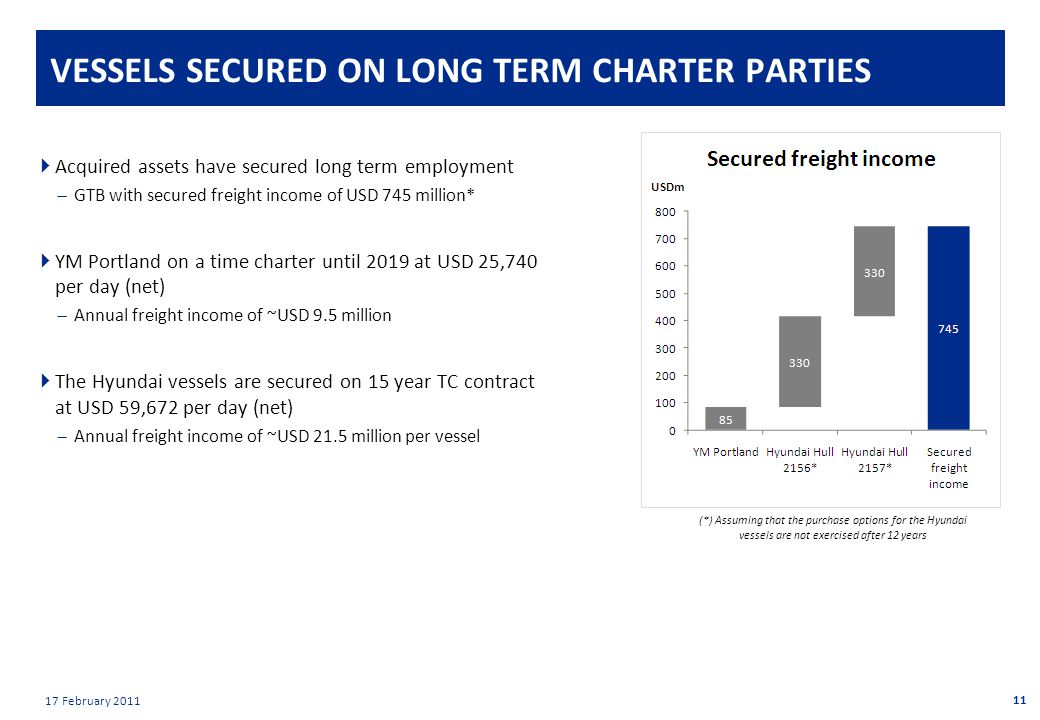 Private & confidential 17 February 2011 VESSELS SECURED ON LONG TERM CHARTER PARTIES  Acquired assets have secured long term employment  GTB with secured freight income of USD 745 million*  YM Portland on a time charter until 2019 at USD 25,740 per day (net)  Annual freight income of ~USD 9.5 million  The Hyundai vessels are secured on 15 year TC contract at USD 59,672 per day (net)  Annual freight income of ~USD 21.5 million per vessel 11 (*) Assuming that the purchase options for the Hyundai vessels are not exercised after 12 years