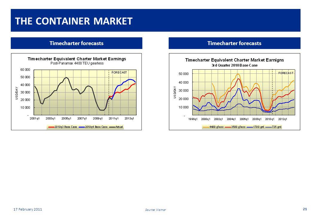 Private & confidential 17 February 2011 THE CONTAINER MARKET 21 Timecharter forecasts Source: Viamar