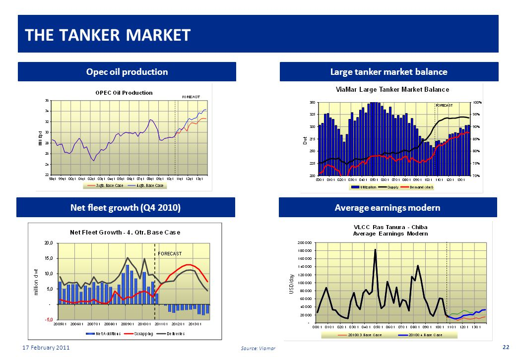 Private & confidential 17 February 2011 THE TANKER MARKET 22 Large tanker market balanceOpec oil production Average earnings modernNet fleet growth (Q4 2010) Source: Viamar