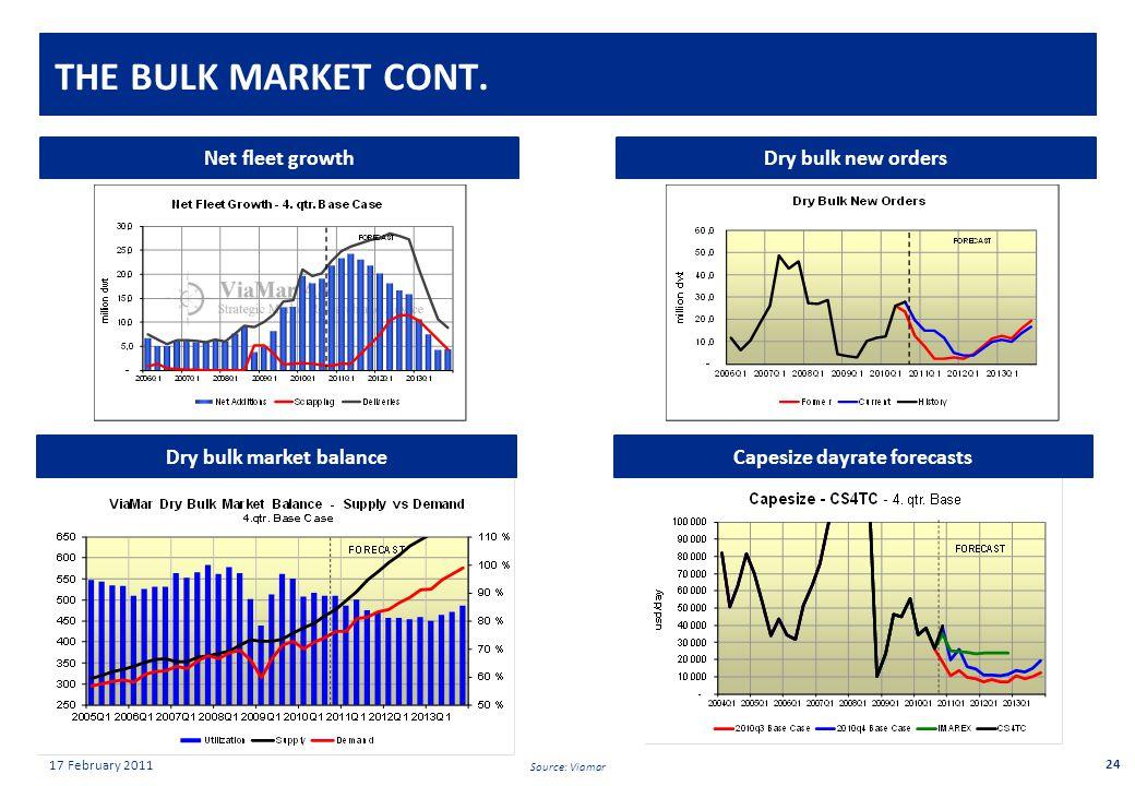 Private & confidential 17 February 2011 THE BULK MARKET CONT.