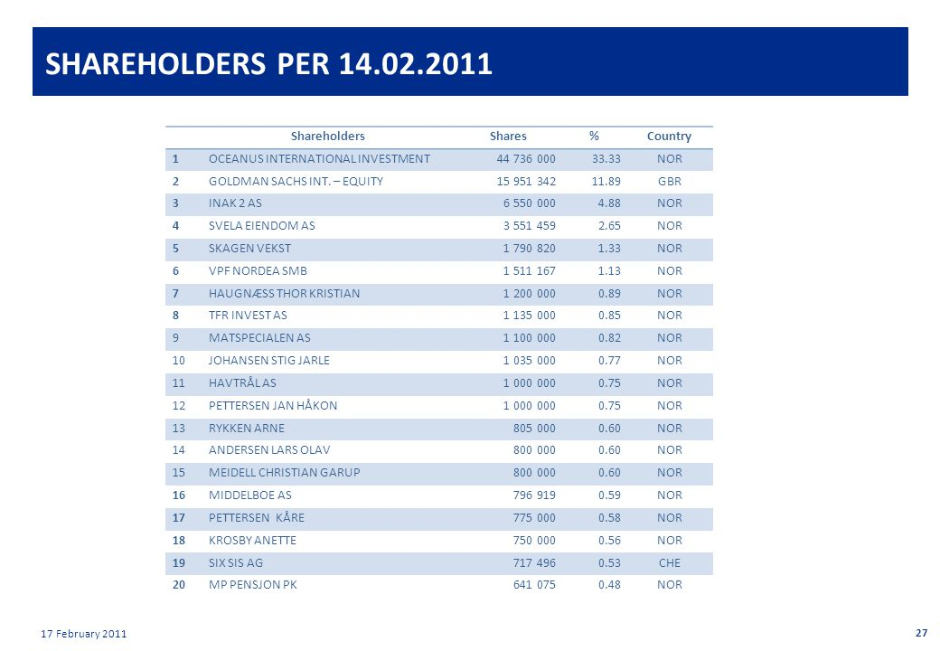 Private & confidential 17 February 2011 SHAREHOLDERS PER ShareholdersShares%Country 1OCEANUS INTERNATIONAL INVESTMENT NOR 2GOLDMAN SACHS INT.