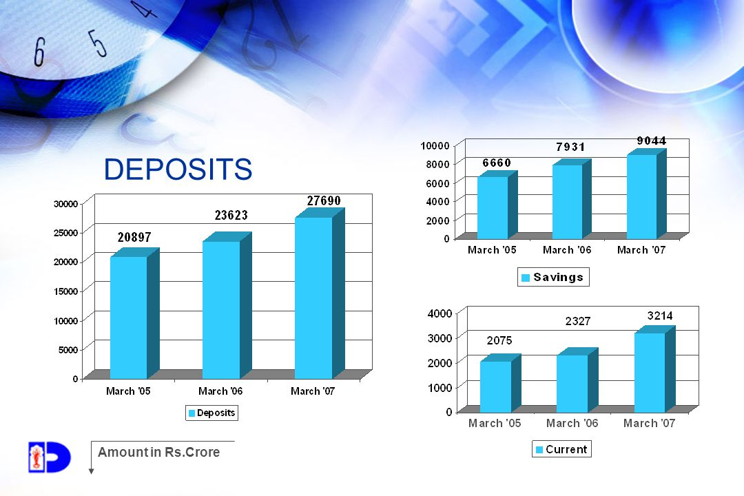 DEPOSITS Amount in Rs.Crore