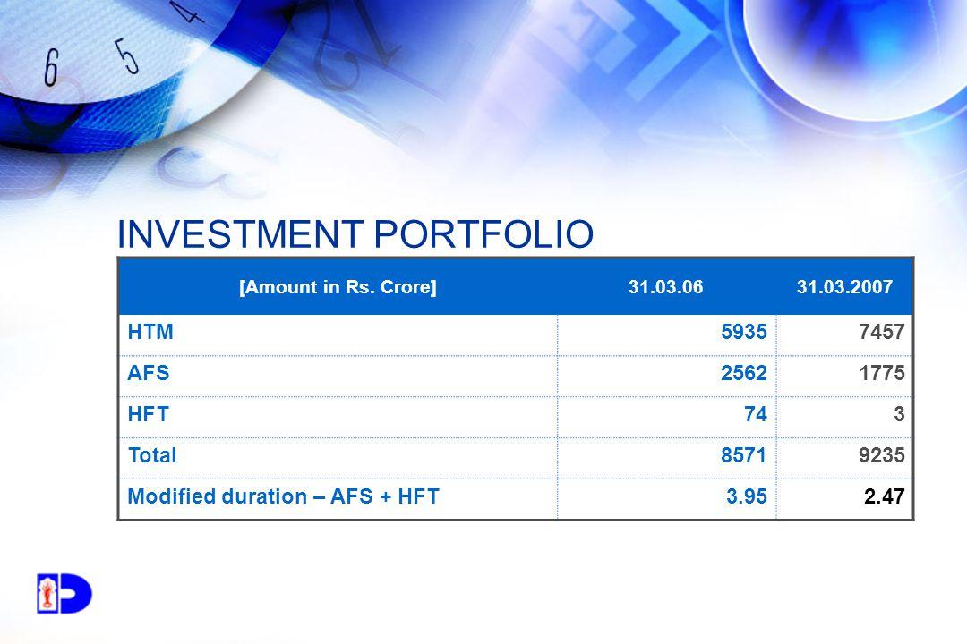 INVESTMENT PORTFOLIO [Amount in Rs.