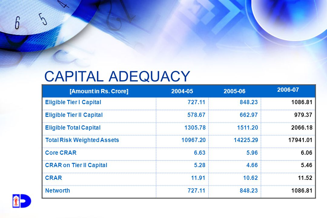 CAPITAL ADEQUACY [Amount in Rs.