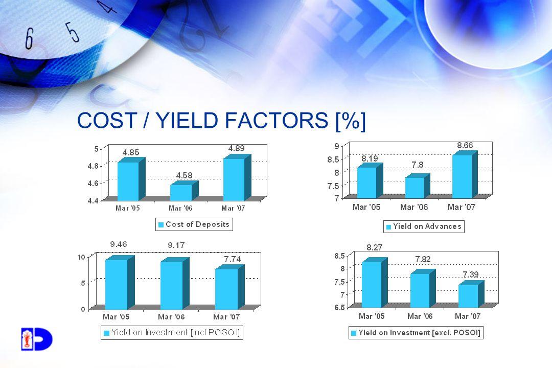 COST / YIELD FACTORS [%]