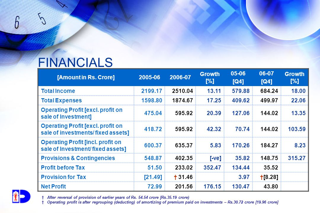 FINANCIALS [Amount in Rs.