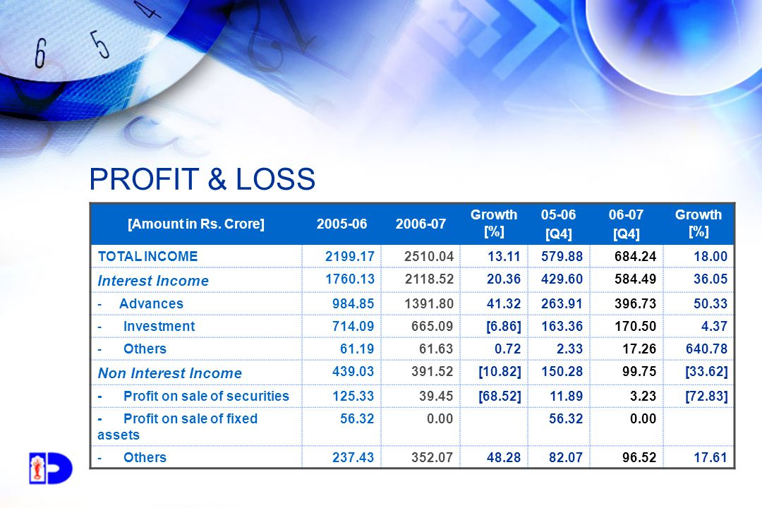 PROFIT & LOSS [Amount in Rs.