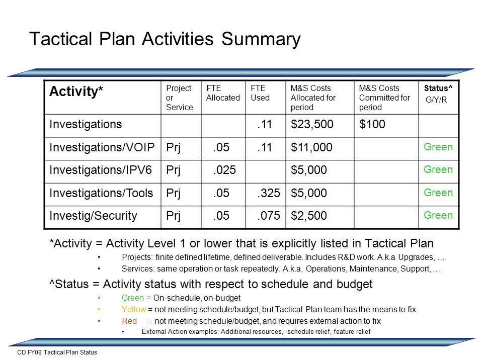 CD FY08 Tactical Plan Status Tactical Plan Activities Summary *Activity = Activity Level 1 or lower that is explicitly listed in Tactical Plan Projects: finite defined lifetime, defined deliverable.