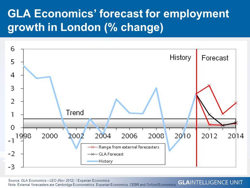 GLA Economics' forecast for employment growth in London (% change) Source: GLA Economics – LEO (Nov 2012) / Experian Economics Note: External forecasters are Cambridge Econometrics, Experian Economics, CEBR and Oxford Economics