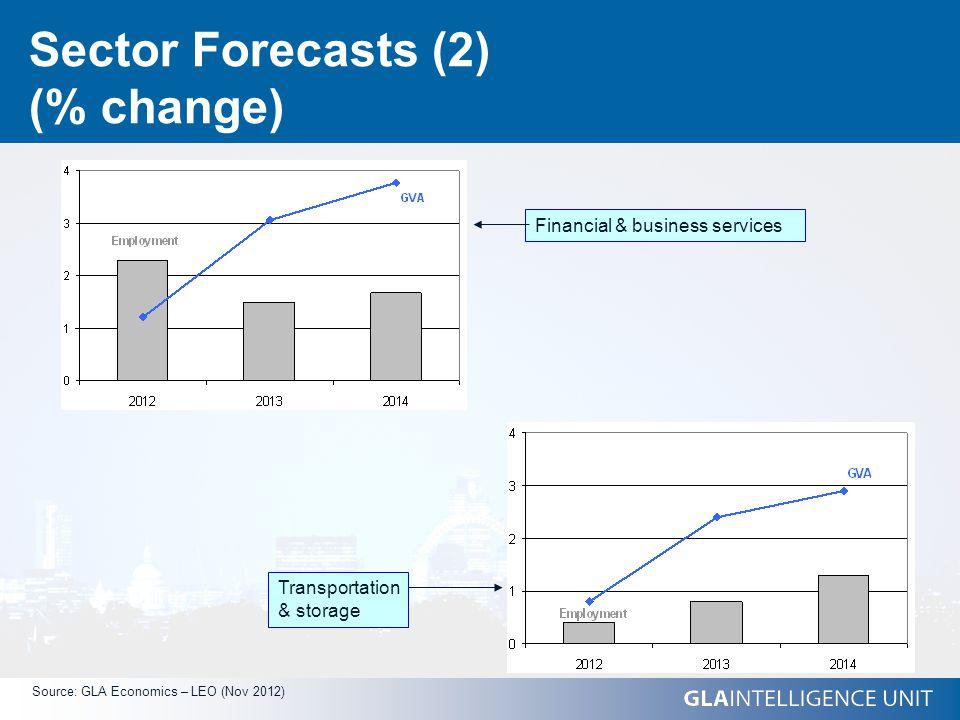 Sector Forecasts (2) (% change) Source: GLA Economics – LEO (Nov 2012) Financial & business services Transportation & storage