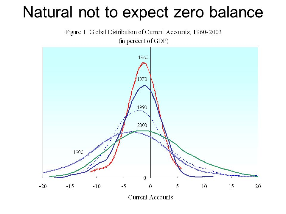 Natural not to expect zero balance