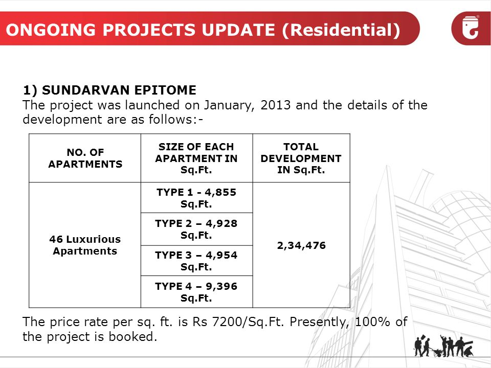 ONGOING PROJECTS UPDATE (Residential) 1) SUNDARVAN EPITOME The project was launched on January, 2013 and the details of the development are as follows:- NO.