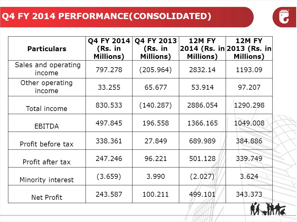 Q2 FY 2014 FINANCIAL ANALYSIS (CONSOLIDATED) Particulars Q4 FY 2014Q4 FY 2013 12M FY 2014 12M FY 2013 EBITDA / Total Income 59.94%-140.11%47.33%81.29% PBIT Margin %59.04%-135.34%46.34%79.36% PAT Margin %29.33%-71.43%17.29%26.61% Earning Per Share (EPS) – Rs.