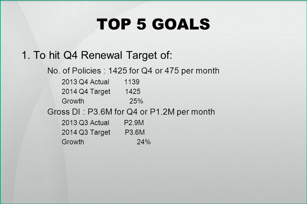 TOP 5 GOALS 1. To hit Q4 Renewal Target of: No. of Policies : 1425 for Q4 or 475 per month 2013 Q4 Actual 1139 2014 Q4 Target 1425 Growth 25% Gross DI
