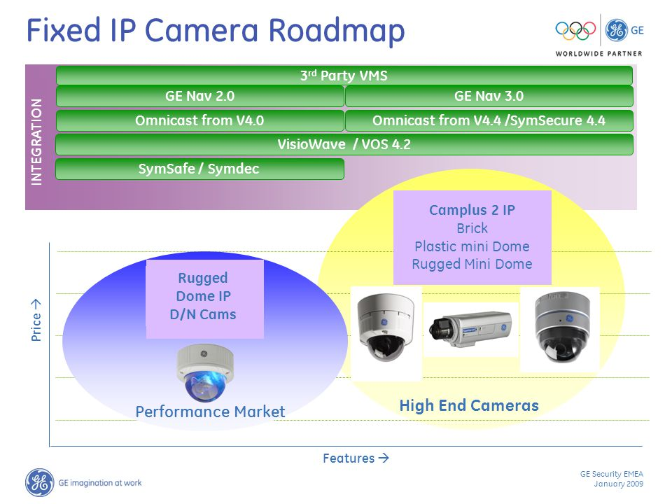 GE Security EMEA January 2009 Fixed IP Camera Roadmap INTEGRATION Features  3 rd Party VMS Omnicast from V4.0 SymSafe / Symdec Price  Performance Market Rugged Dome IP D/N Cams High End Cameras Omnicast from V4.4 /SymSecure 4.4 VisioWave / VOS 4.2 GE Nav 2.0GE Nav 3.0 Camplus 2 IP Brick Plastic mini Dome Rugged Mini Dome