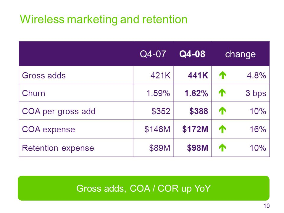 Wireless marketing and retention Q4-07Q4-08change Gross adds421K441K4.8% Churn1.59%1.62%3 bps COA per gross add$352$38810% COA expense$148M$172M16% Retention expense$89M$98M10%   Gross adds, COA / COR up YoY 10   
