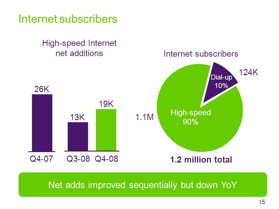1.2 million total Internet subscribers Dial-up 10% High-speed Internet net additions Q4-07Q4-08 1.1M 124K Internet subscribers 26K 19K 15 High-speed 90% Net adds improved sequentially but down YoY Q3-08 13K