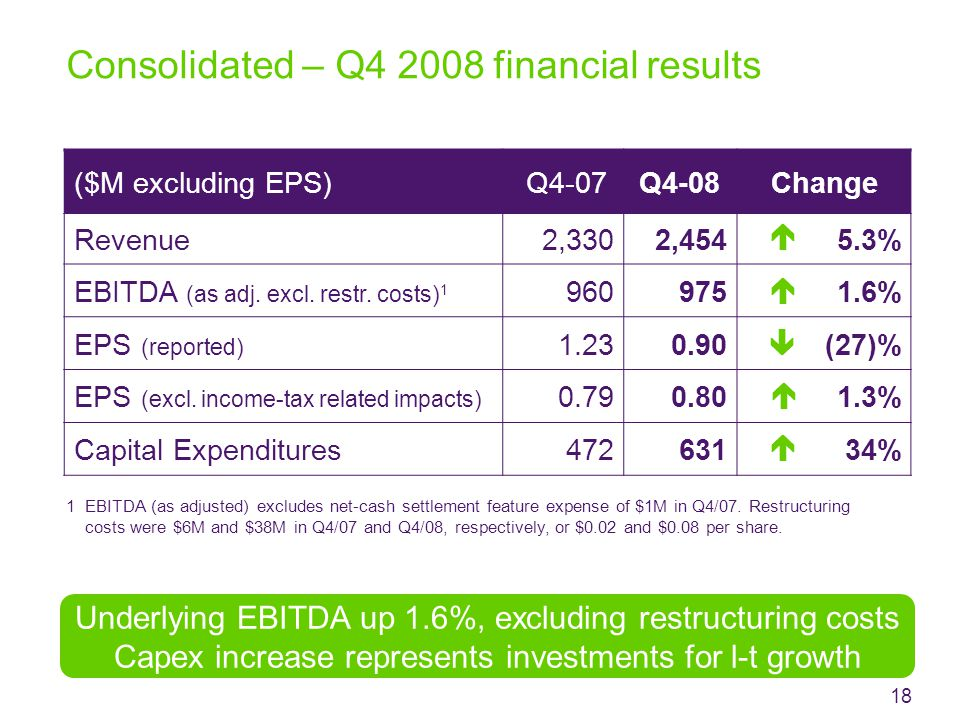 Consolidated – Q4 2008 financial results ($M excluding EPS) Q4-07Q4-08Change Revenue2,3302,4545.3% EBITDA (as adj.