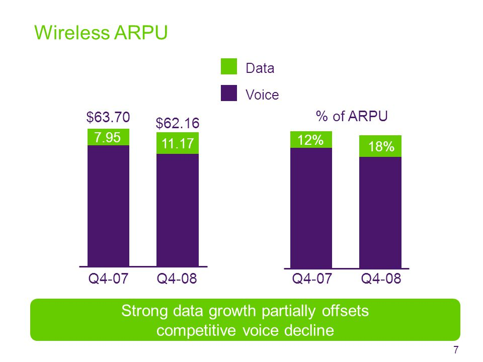 Wireless ARPU Data Q4-08 $62.16 Voice $63.70 Q4-07 Strong data growth partially offsets competitive voice decline 7 Q4-08Q4-07 11% % of ARPU 11.17 7.95 12% 18%