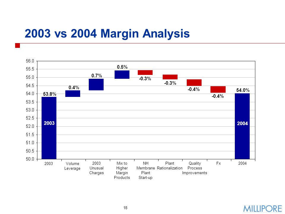 18 2003 vs 2004 Margin Analysis 2003Volume Leverage 2003 Unusual Charges Mix to Higher Margin Products NH Membrane Plant Start-up Plant Rationalizatio