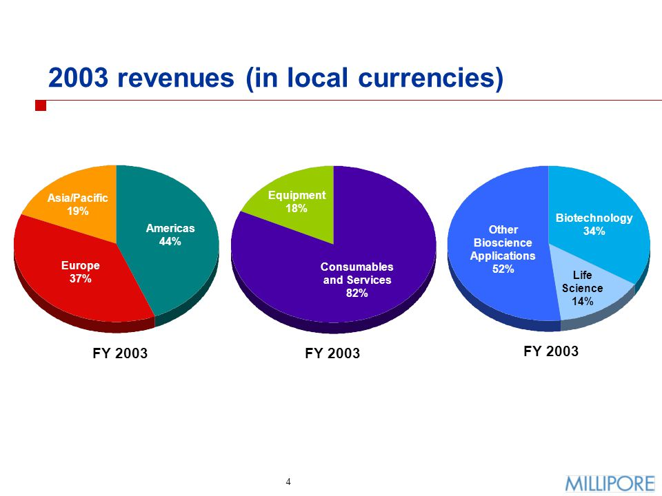 5 Q4 revenue growth - by geographic region Americas$ 89$ 7912%12% Europe867219%2% Asia/Pacific413518%7% Total U.S.