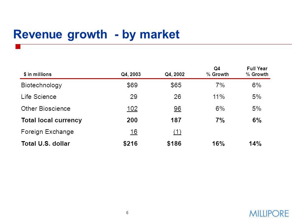 7 Biotechnology - quarter to quarter variations (in local currencies) $ millions Quarterly Growth Q1 2000 – Q4 2003 Revenues by Quarter Q1 2000 – Q4 2003 '00 '01 '02 '03