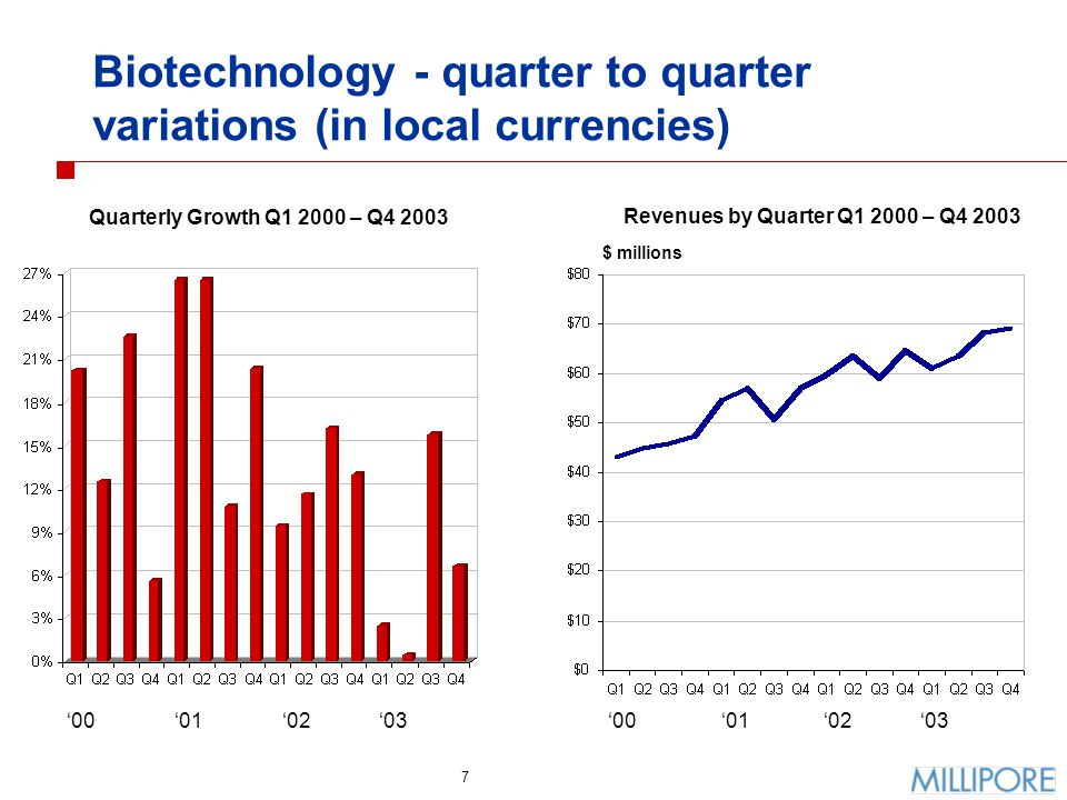 7 Biotechnology - quarter to quarter variations (in local currencies) $ millions Quarterly Growth Q1 2000 – Q4 2003 Revenues by Quarter Q1 2000 – Q4 2