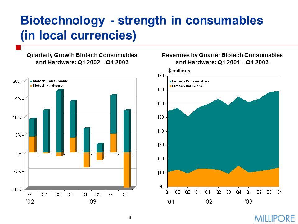 19 Currency effects Euro/Dollar, 10/1/03 - 12/31/03 Yen/Dollar, 10/1/03 - 12/31/03