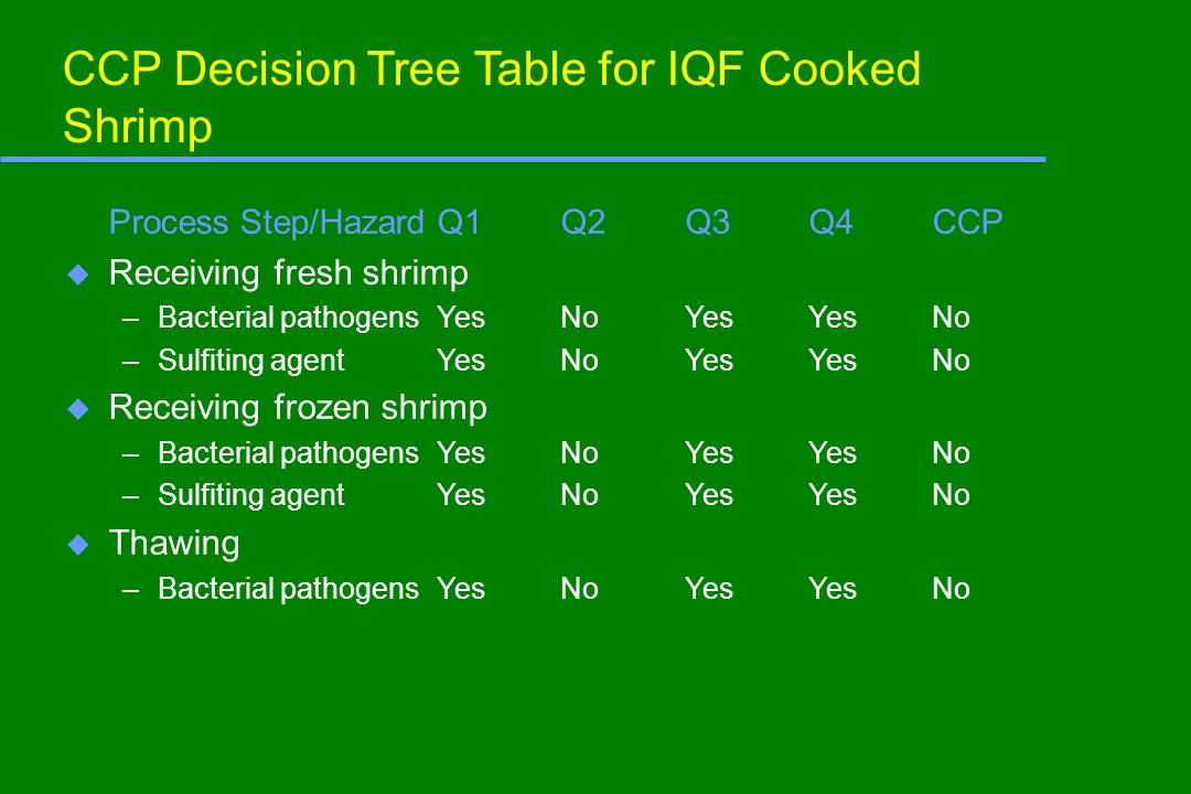 CCP Decision Tree Table for IQF Cooked Shrimp Process Step/HazardQ1Q2Q3Q4CCP u Receiving fresh shrimp –Bacterial pathogensYesNoYesYesNo –Sulfiting agentYesNoYesYesNo u Receiving frozen shrimp –Bacterial pathogensYesNoYesYesNo –Sulfiting agentYesNoYesYesNo u Thawing –Bacterial pathogensYesNoYesYesNo