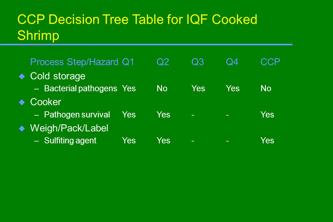 CCP Decision Tree Table for IQF Cooked Shrimp Process Step/HazardQ1Q2Q3Q4CCP u Cold storage –Bacterial pathogensYesNoYesYesNo u Cooker –Pathogen survi
