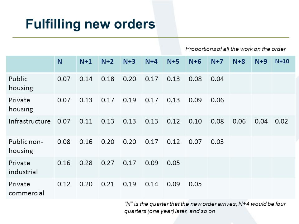 Fulfilling new orders NN+1N+2N+3N+4N+5N+6N+7N+8N+9 N+10 Public housing 0.070.140.180.200.170.130.080.04 Private housing 0.070.130.170.190.170.130.090.06 Infrastructure0.070.110.13 0.120.100.080.060.040.02 Public non- housing 0.080.160.20 0.170.120.070.03 Private industrial 0.160.280.270.170.090.05 Private commercial 0.120.200.210.190.140.090.05 N is the quarter that the new order arrives; N+4 would be four quarters (one year) later, and so on Proportions of all the work on the order