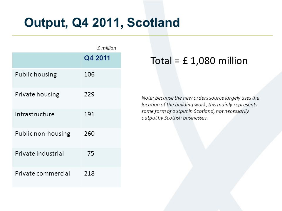 Output, Q4 2011, Scotland Q4 2011 Public housing106 Private housing229 Infrastructure191 Public non-housing260 Private industrial 75 Private commercial218 £ million Total = £ 1,080 million Note: because the new orders source largely uses the location of the building work, this mainly represents some form of output in Scotland, not necessarily output by Scottish businesses.