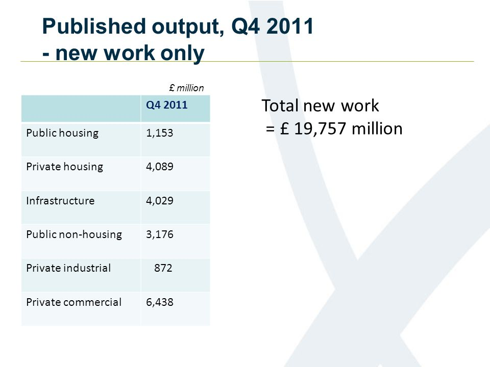 Published output, Q4 2011 - new work only Q4 2011 Public housing1,153 Private housing4,089 Infrastructure4,029 Public non-housing3,176 Private industrial 872 Private commercial6,438 £ million Total new work = £ 19,757 million