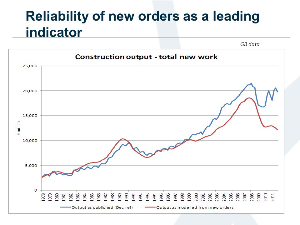 Reliability of new orders as a leading indicator GB data