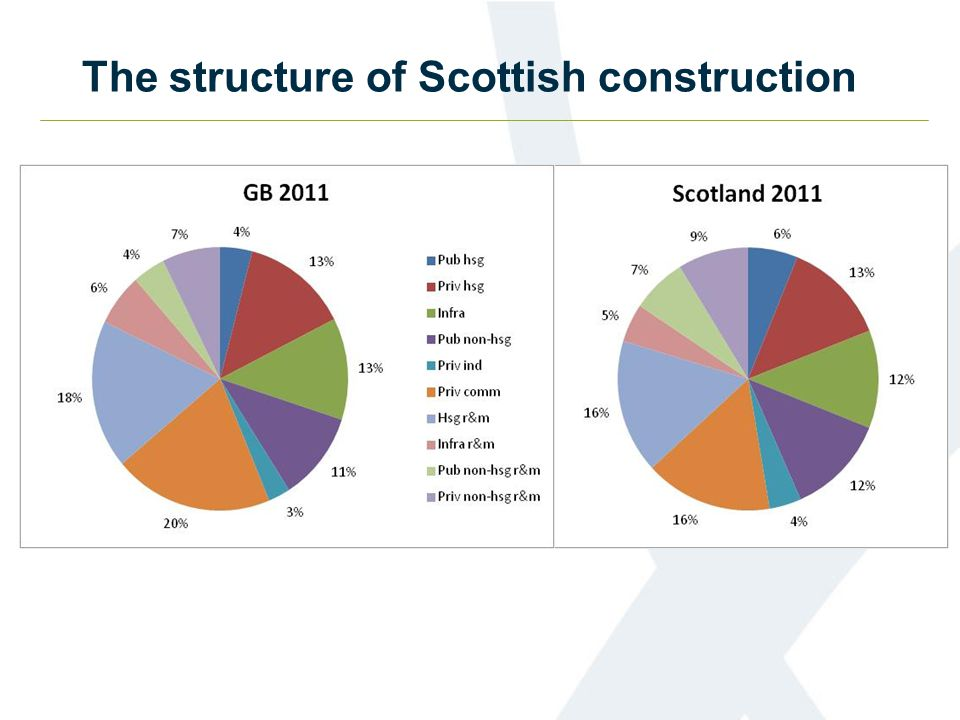 The structure of Scottish construction